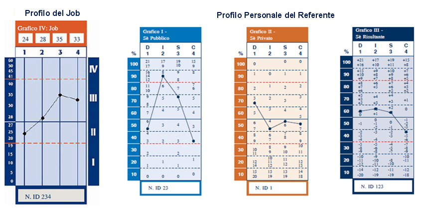 Job e personal profile