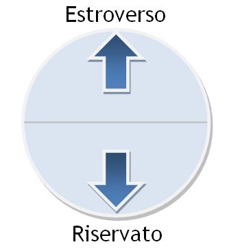 Estroverso-Riservato
