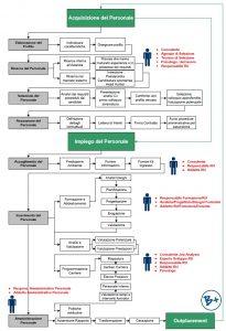 Processo Gestione Personale