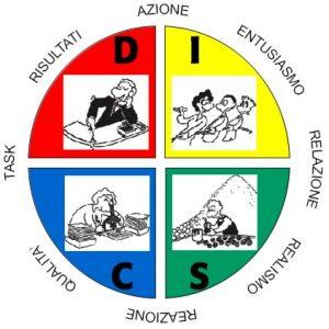 Il Modello DISC
