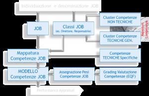 mappatura_competenze