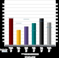 Driver Motivazionali: strumenti di valutazione